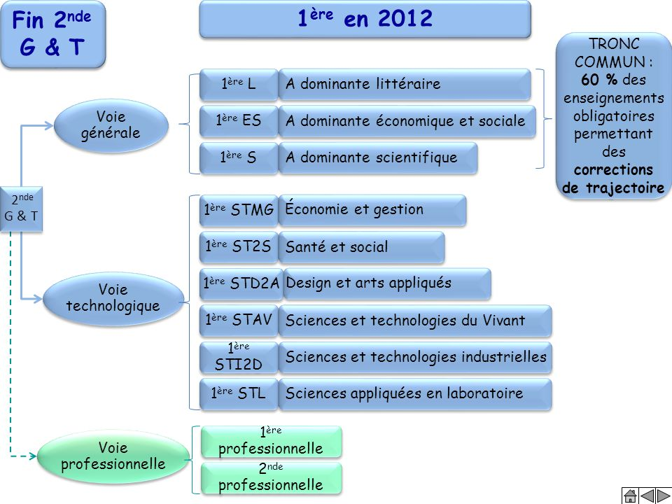 Fin 2nde G & T 1ère en 2012 TRONC COMMUN :