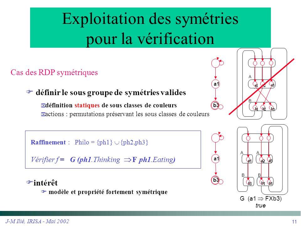 Exploitation des symétries pour la vérification