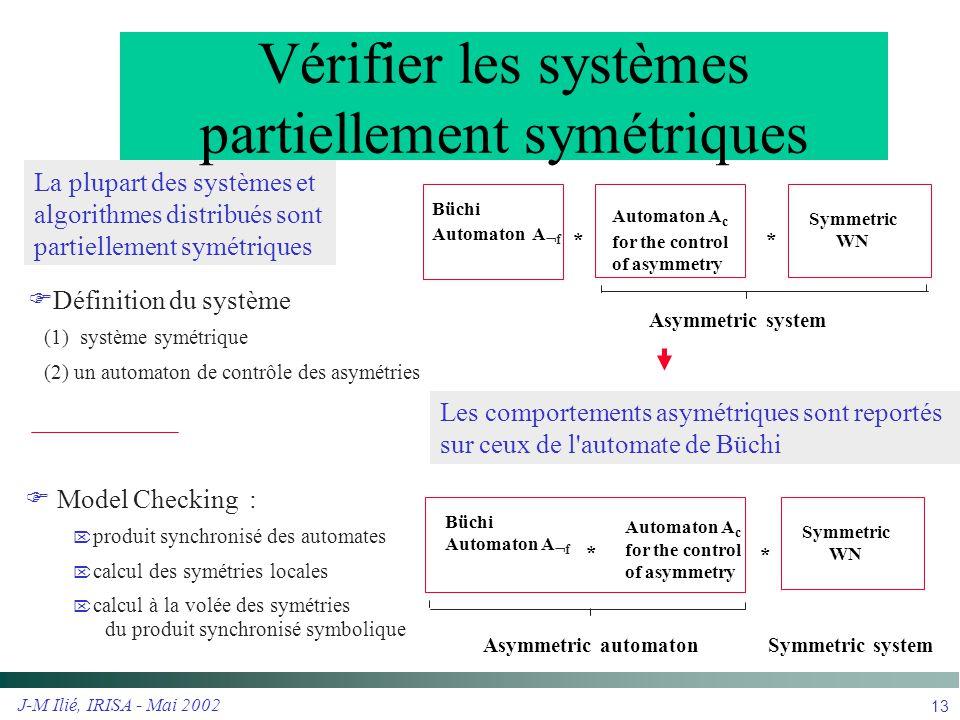 Vérifier les systèmes partiellement symétriques
