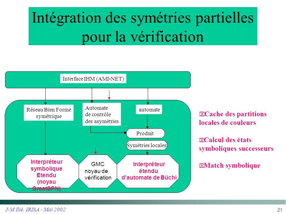 Intégration des symétries partielles pour la vérification