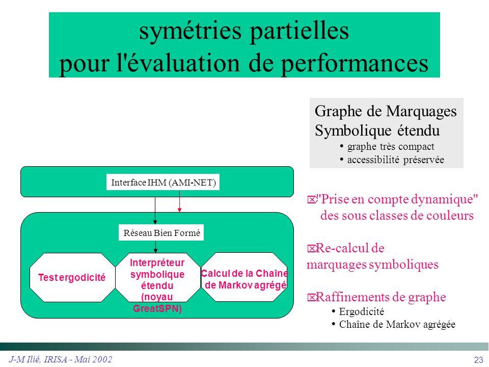 symétries partielles pour l évaluation de performances