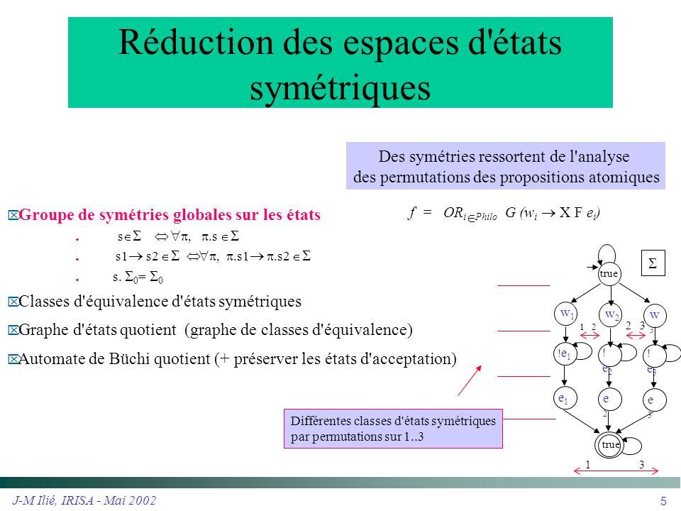 Réduction des espaces d états symétriques