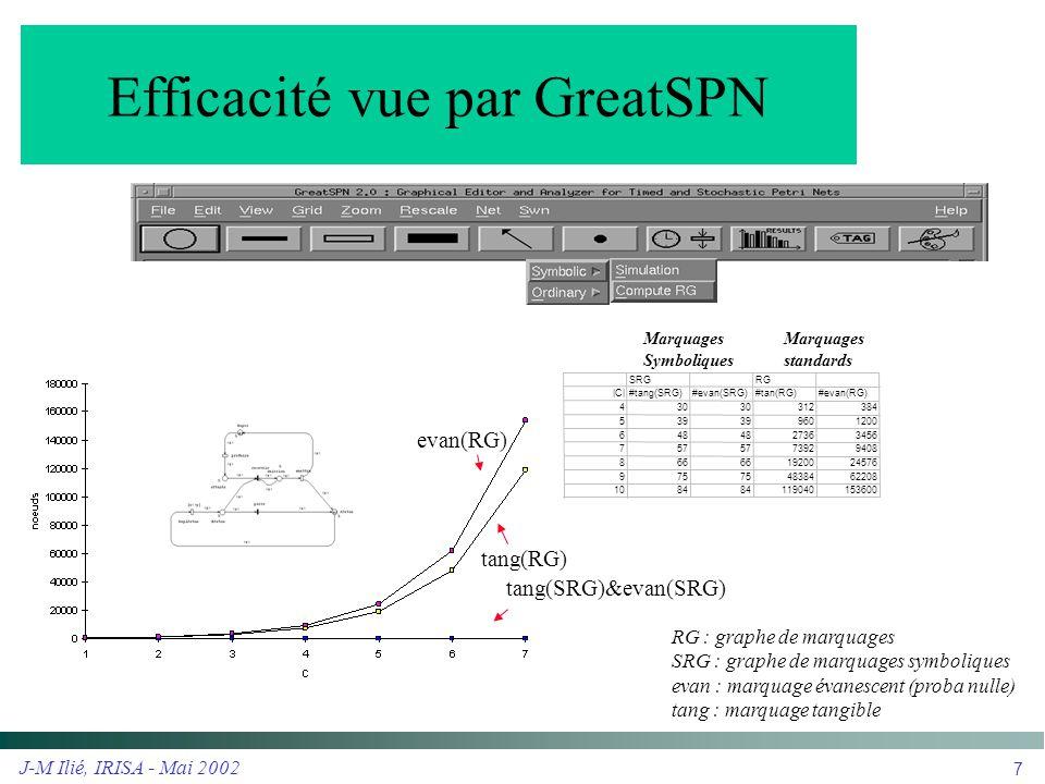 Efficacité vue par GreatSPN