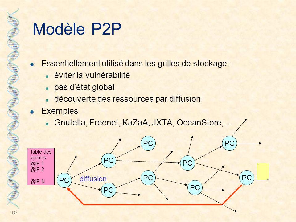Modèle P2P Essentiellement utilisé dans les grilles de stockage :