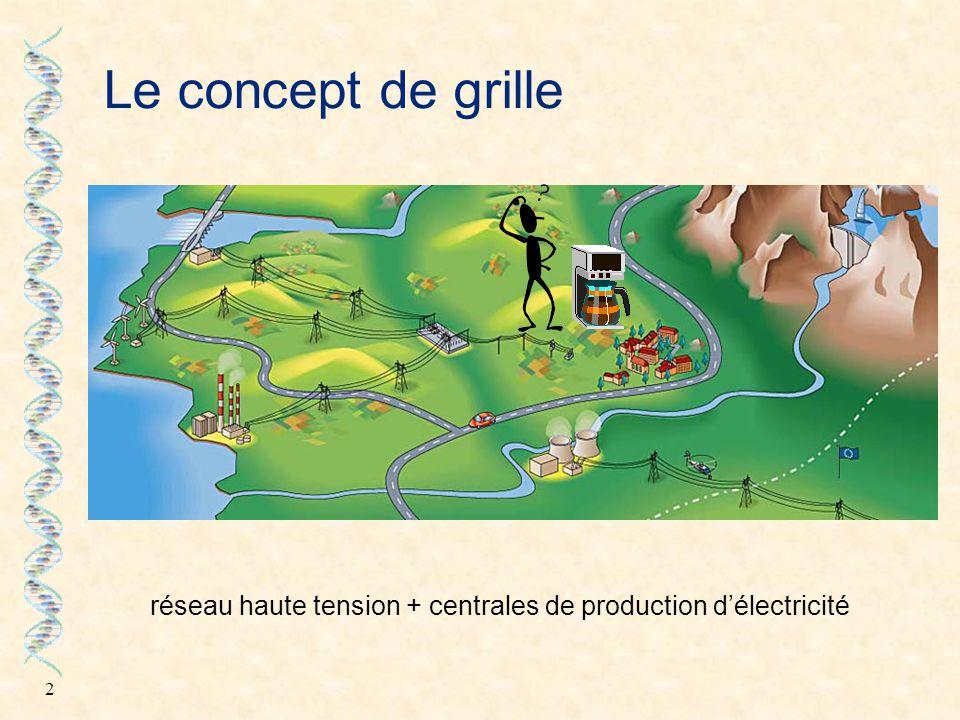 réseau haute tension + centrales de production d'électricité