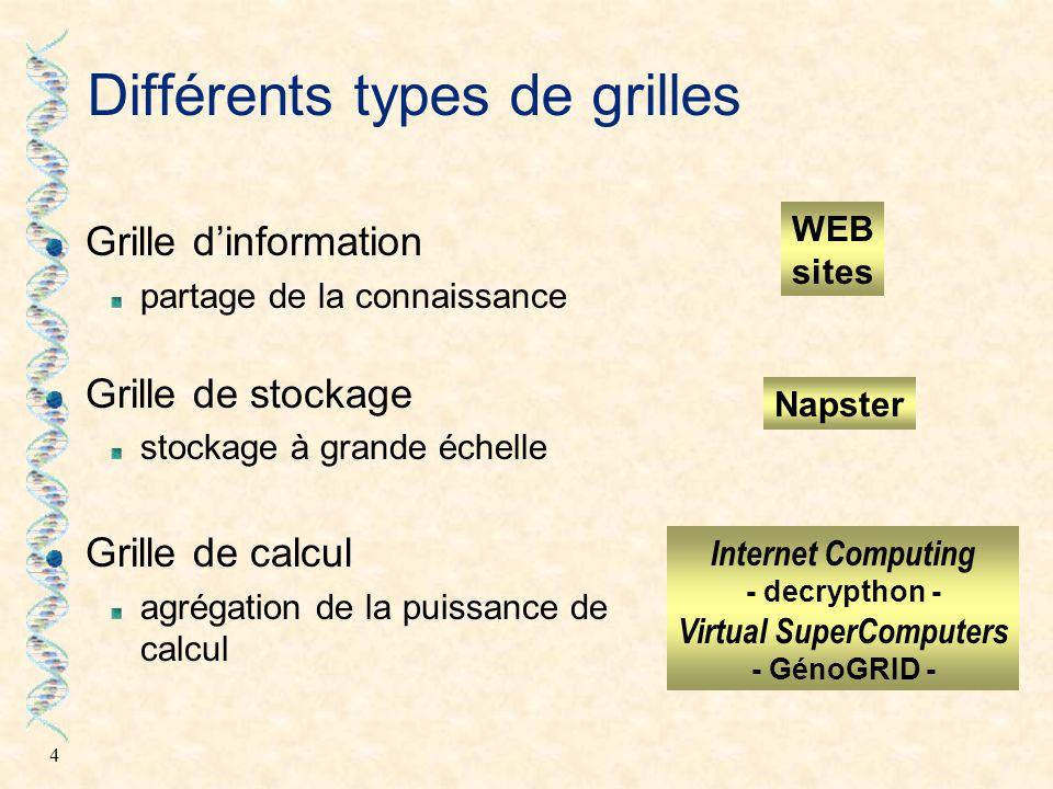 Différents types de grilles