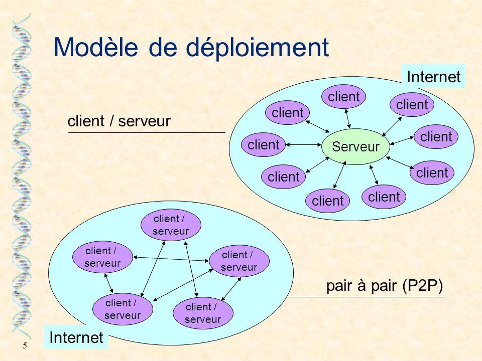 Modèle de déploiement Internet client / serveur pair à pair (P2P)