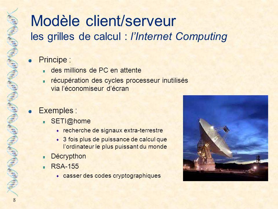 Modèle client/serveur les grilles de calcul : l'Internet Computing