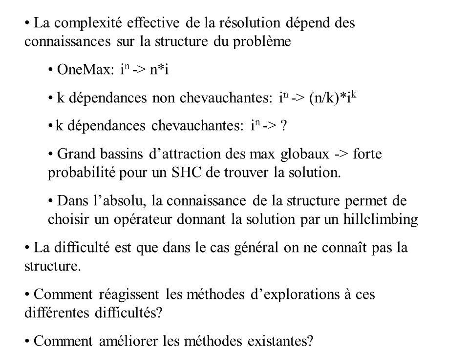La complexité effective de la résolution dépend des connaissances sur la structure du problème