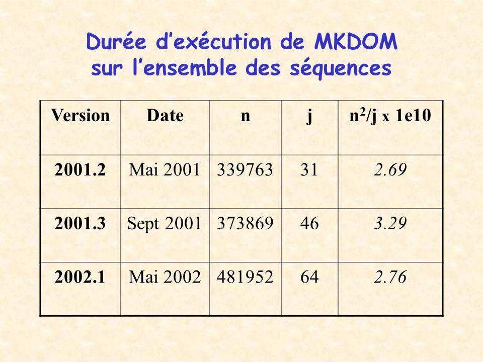 Durée d'exécution de MKDOM sur l'ensemble des séquences