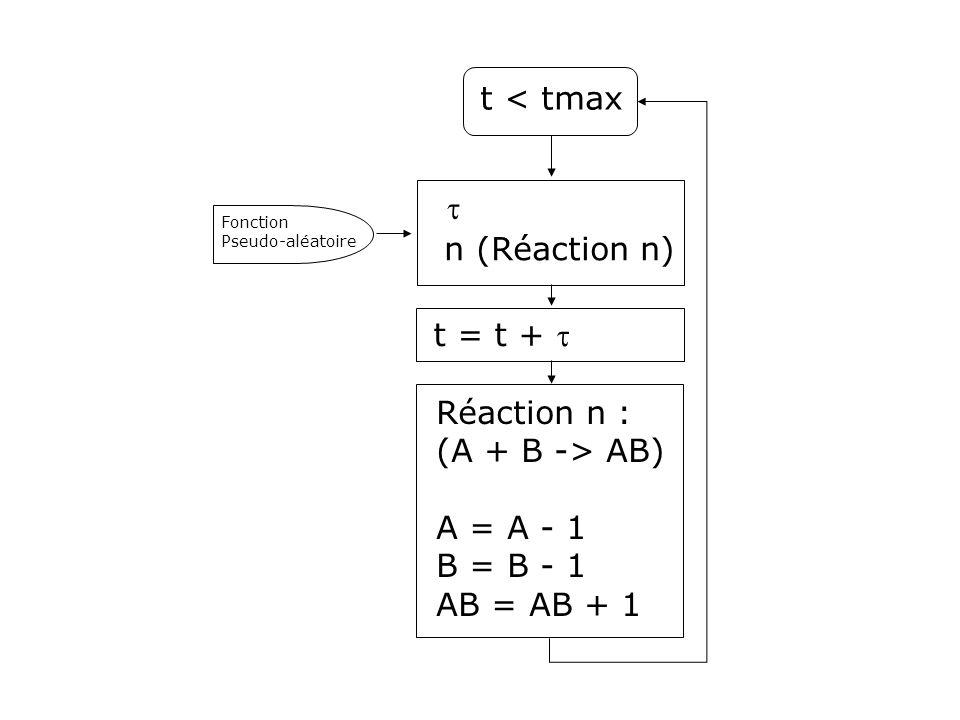 t < tmax t n (Réaction n) t = t + t Réaction n : (A + B -> AB)