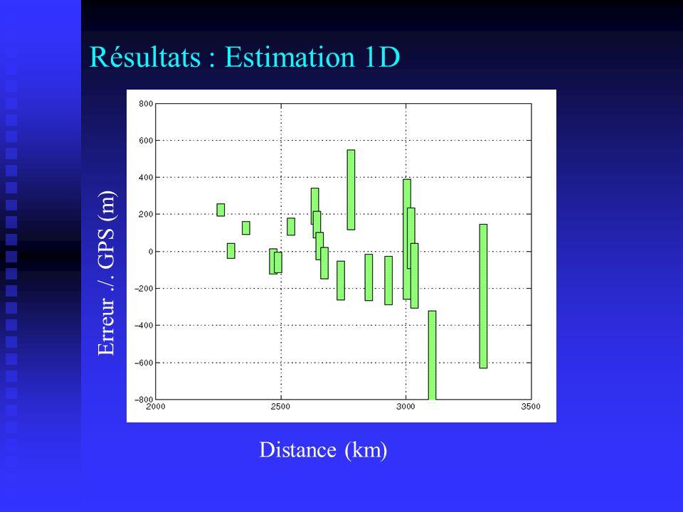 Résultats : Estimation 1D
