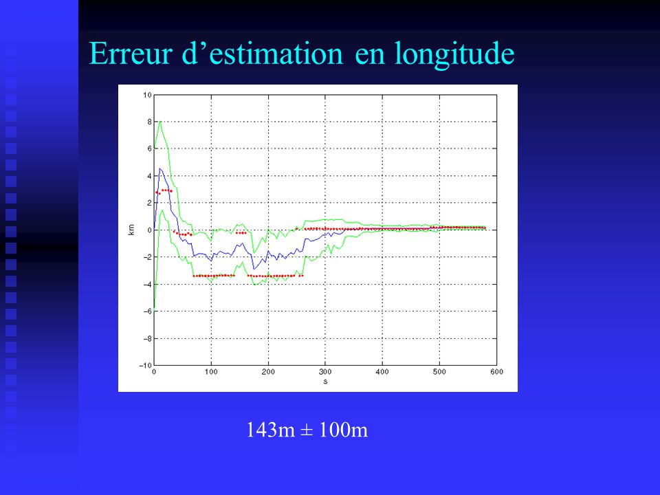 Erreur d'estimation en longitude
