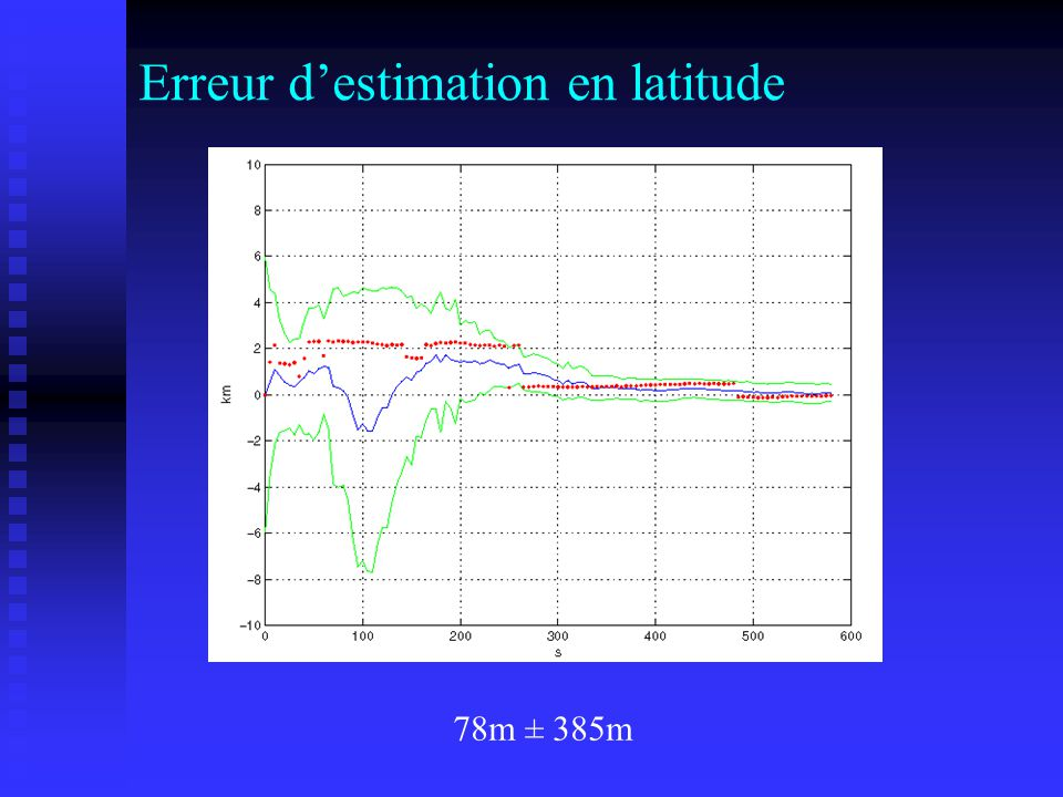 Erreur d'estimation en latitude