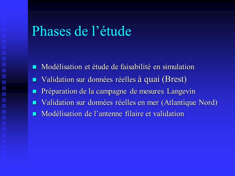 Phases de l'étude Modélisation et étude de faisabilité en simulation