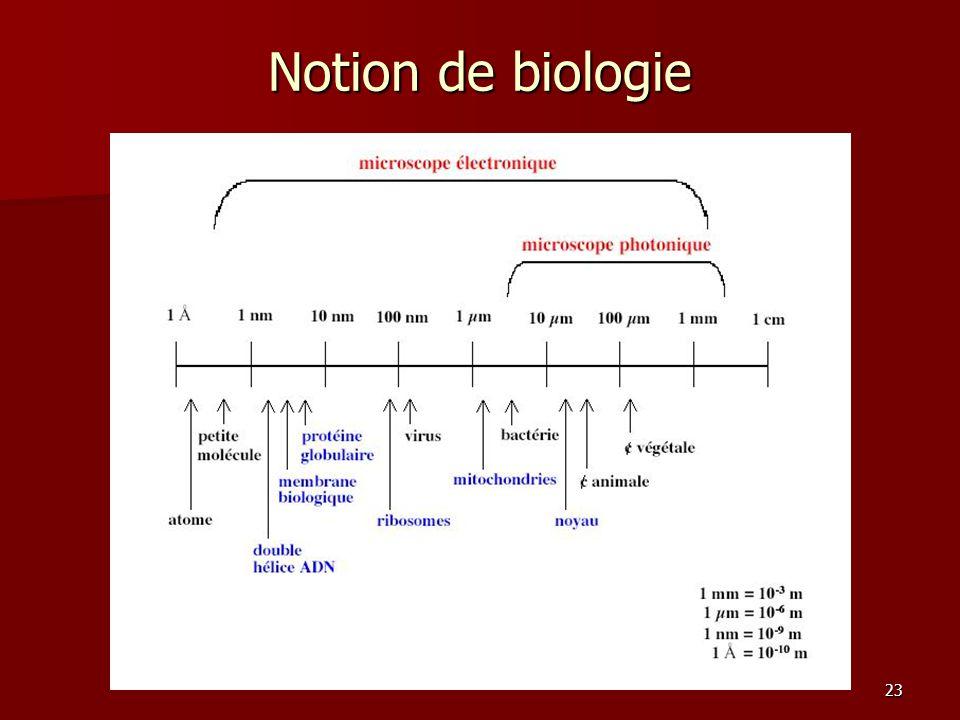Notion de biologie