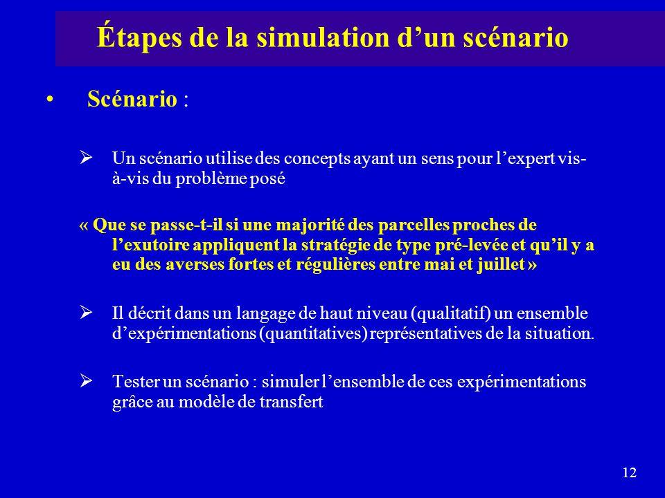 Étapes de la simulation d'un scénario