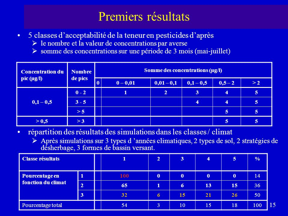 Premiers résultats 5 classes d'acceptabilité de la teneur en pesticides d'après. le nombre et la valeur de concentrations par averse.