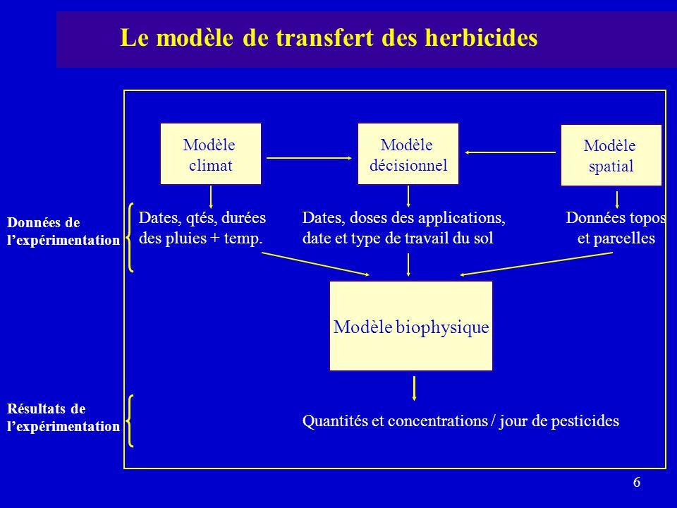 Le modèle de transfert des herbicides