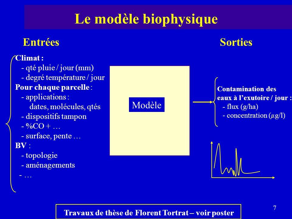 Le modèle biophysique Entrées Sorties Modèle Climat :