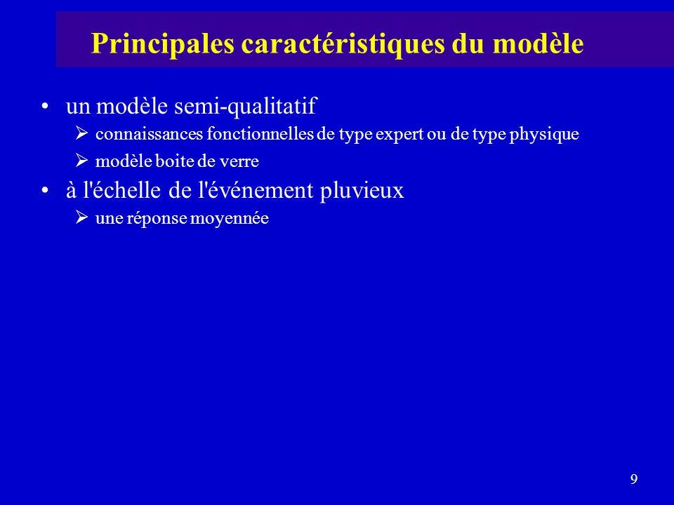 Principales caractéristiques du modèle