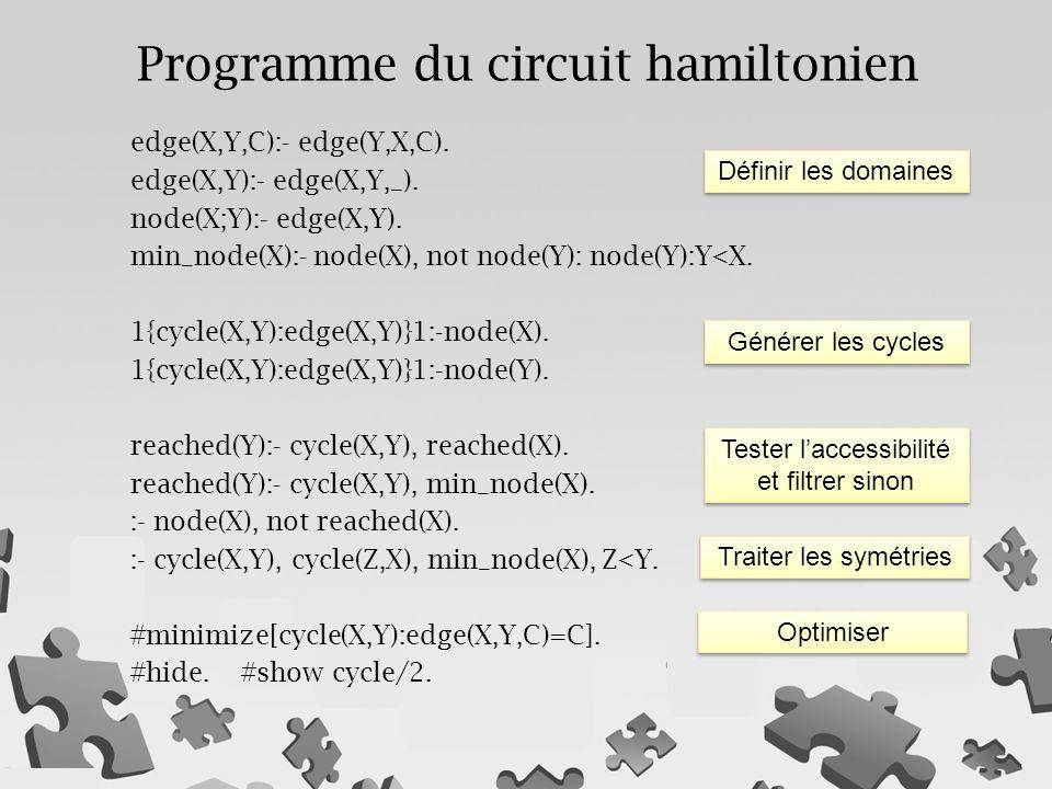 Programme du circuit hamiltonien