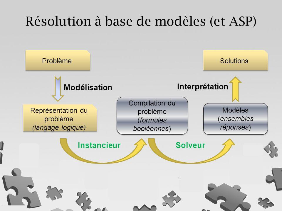 Résolution à base de modèles (et ASP)