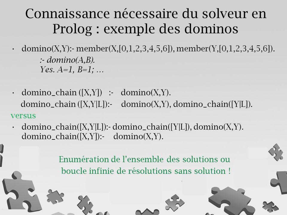 Connaissance nécessaire du solveur en Prolog : exemple des dominos