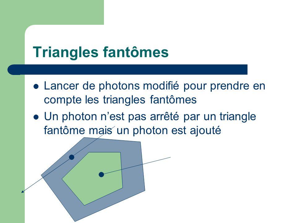 Triangles fantômes Lancer de photons modifié pour prendre en compte les triangles fantômes.