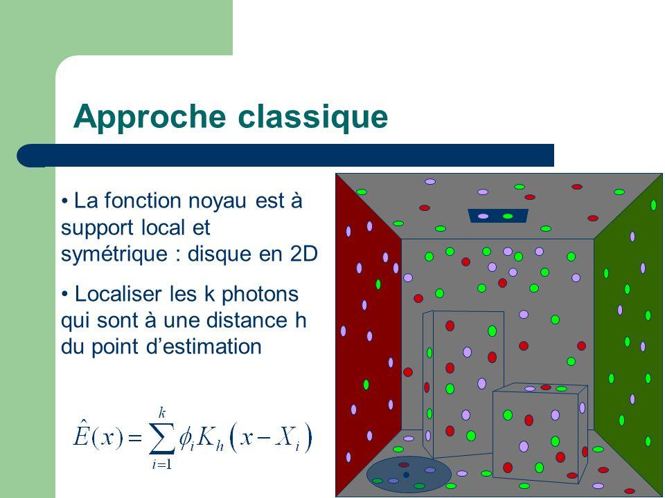 Approche classique La fonction noyau est à support local et symétrique : disque en 2D.