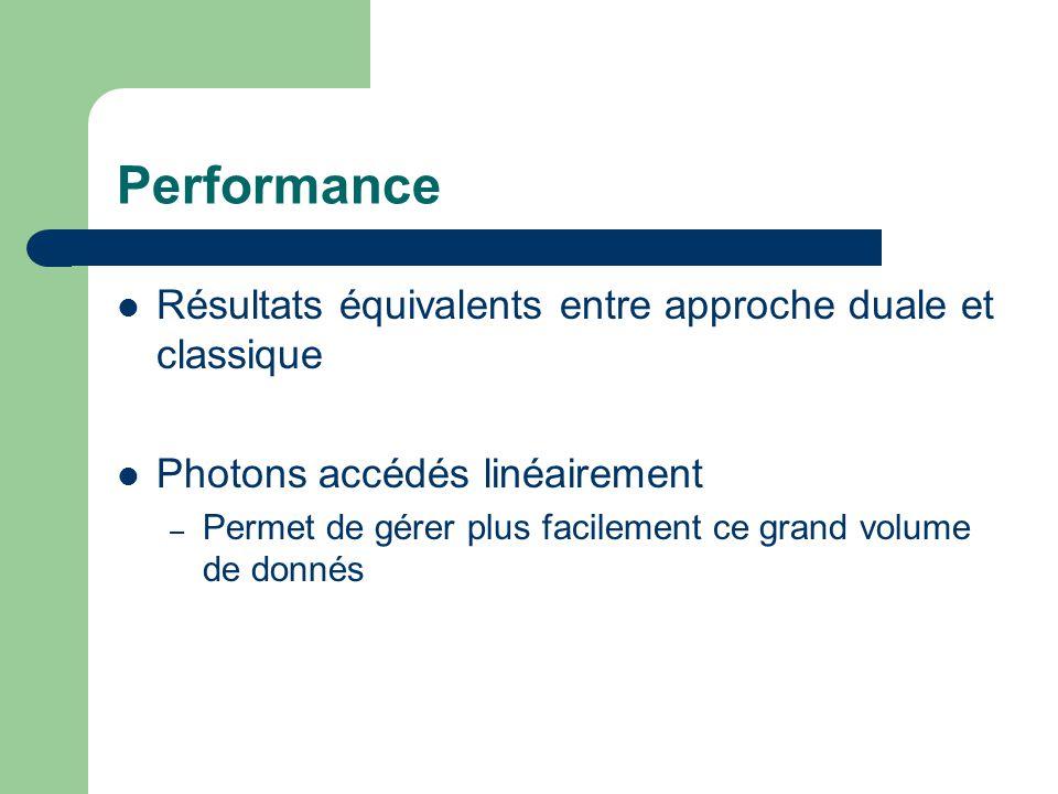 Performance Résultats équivalents entre approche duale et classique