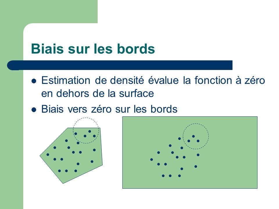 Biais sur les bords Estimation de densité évalue la fonction à zéro en dehors de la surface. Biais vers zéro sur les bords.