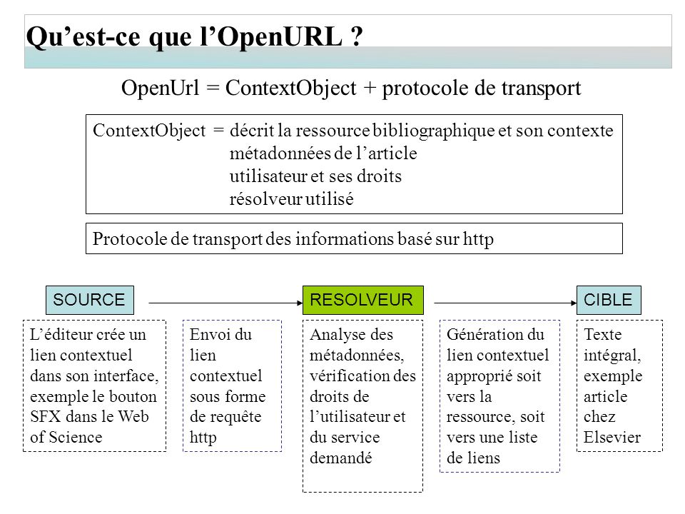 OpenUrl = ContextObject + protocole de transport