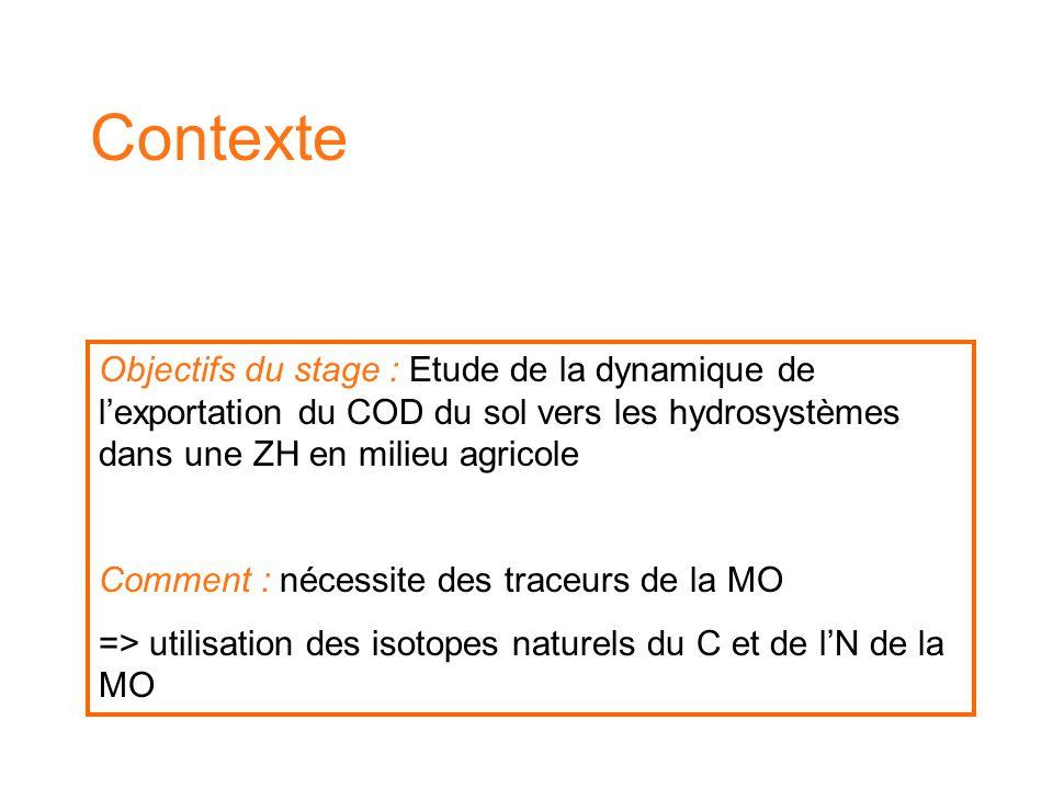 Contexte Objectifs du stage : Etude de la dynamique de l'exportation du COD du sol vers les hydrosystèmes dans une ZH en milieu agricole.