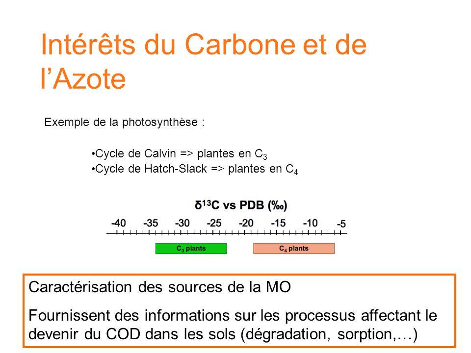 Intérêts du Carbone et de l'Azote