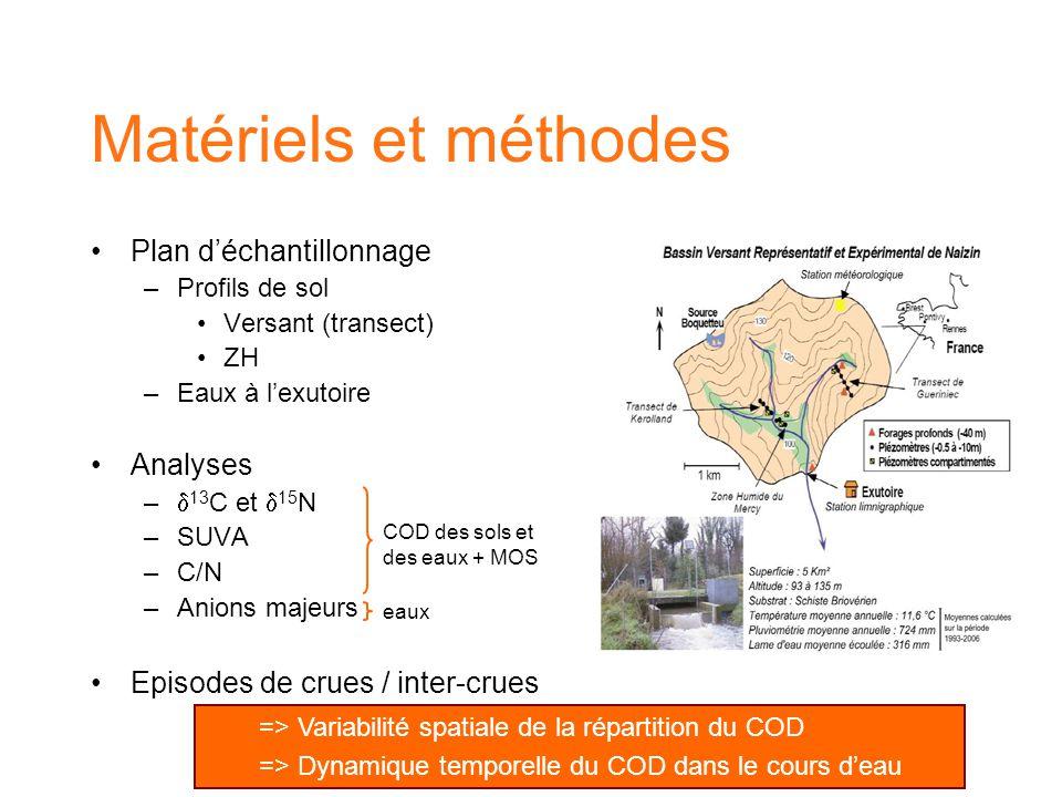 Matériels et méthodes Plan d'échantillonnage Analyses