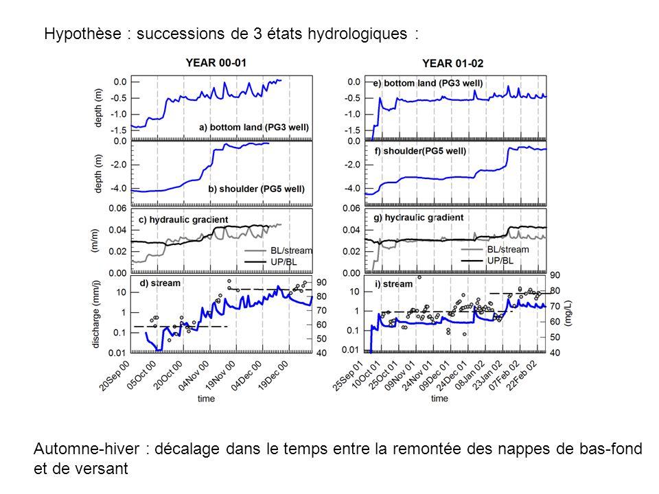 Hypothèse : successions de 3 états hydrologiques :