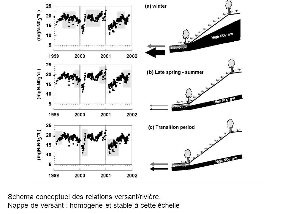 Schéma conceptuel des relations versant/rivière.