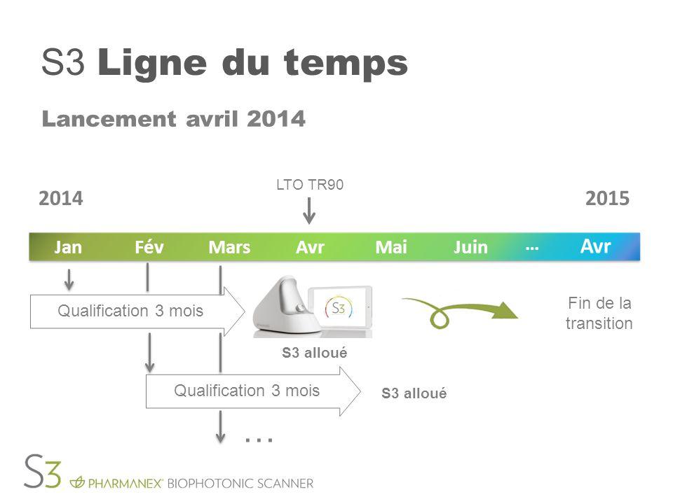 S3 Ligne du temps … Lancement avril 2014 2014 2015 Juin Mai Avr Mars
