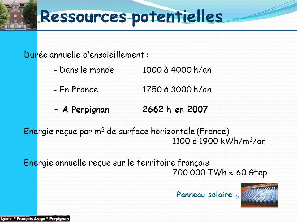 Ressources potentielles