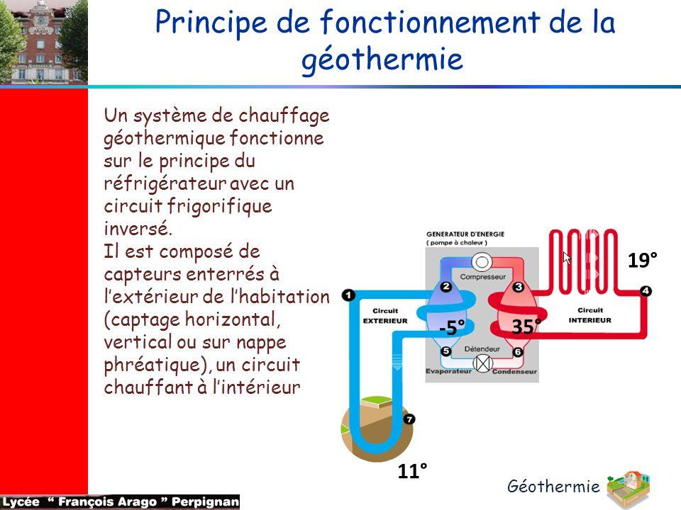 19° -5° 35° 11° Principe de fonctionnement de la géothermie