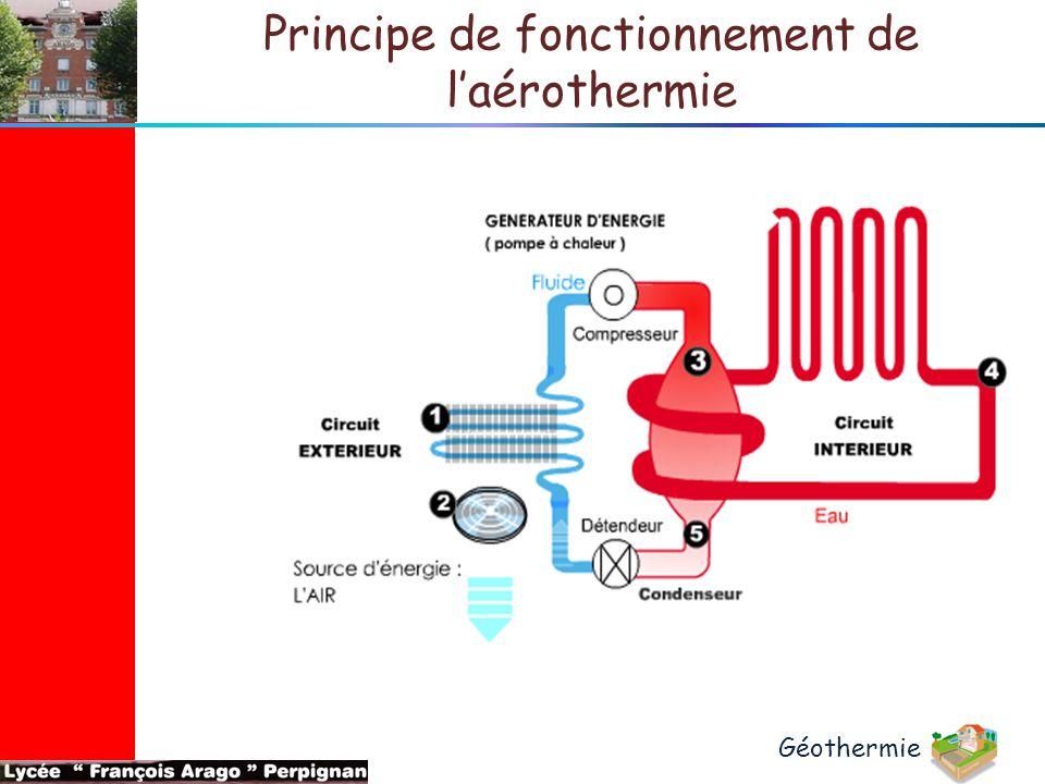 Principe de fonctionnement de l'aérothermie