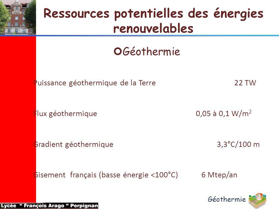 Ressources potentielles des énergies renouvelables