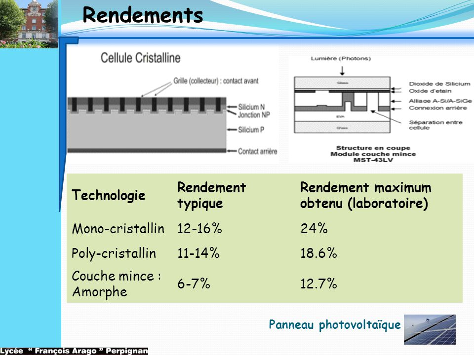 Rendements Technologie Rendement typique