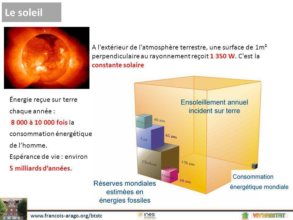 Le soleil A l extérieur de l atmosphère terrestre, une surface de 1m²