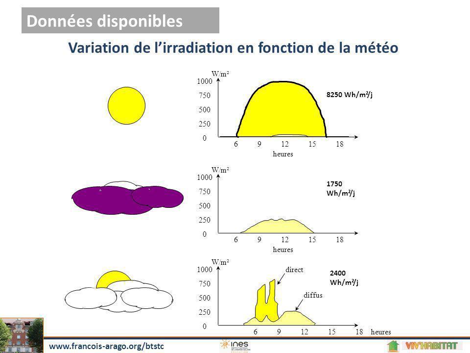Variation de l'irradiation en fonction de la météo