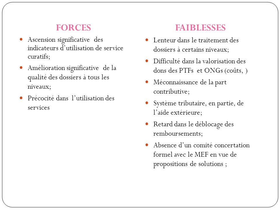 FORCES Ascension significative des indicateurs d'utilisation de service curatifs;