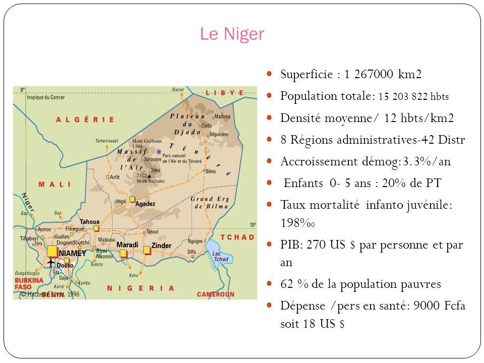 Le Niger Superficie : 1 267000 km2 Population totale: 15 203 822 hbts