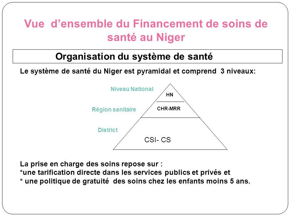 Vue d'ensemble du Financement de soins de santé au Niger