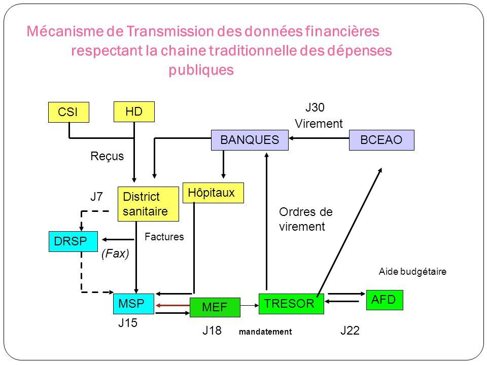 Mécanisme de Transmission des données financières
